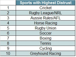 Sports with Highest Distrust